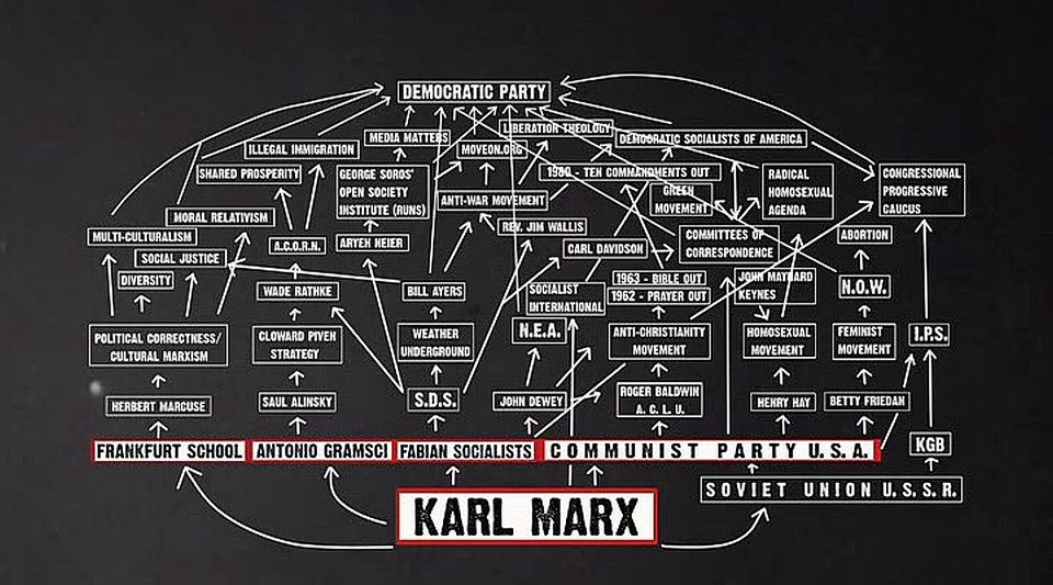 Marxist Flow Chart