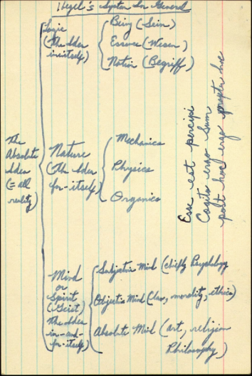 martin luther king hegel notes